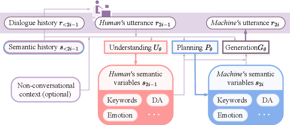 Figure 1 for Semantic-Enhanced Explainable Finetuning for Open-Domain Dialogues
