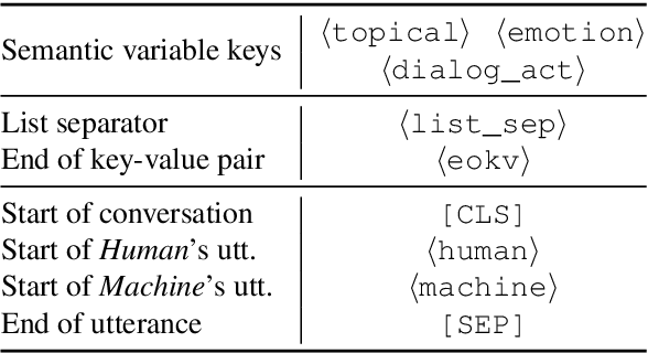 Figure 2 for Semantic-Enhanced Explainable Finetuning for Open-Domain Dialogues
