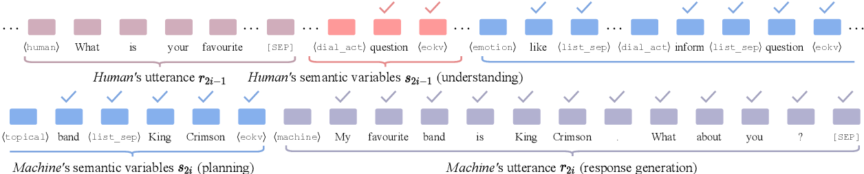 Figure 3 for Semantic-Enhanced Explainable Finetuning for Open-Domain Dialogues