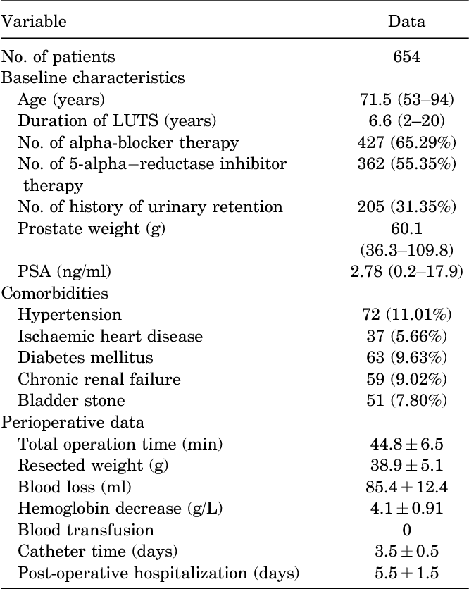 Table 1 Baseline Characteristics And Perioperative Data Of The Patients