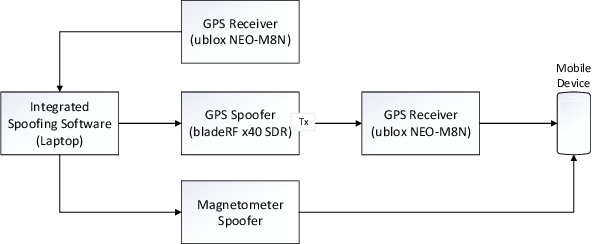 Figure 11 from Security of GPS/INS based On-road Location