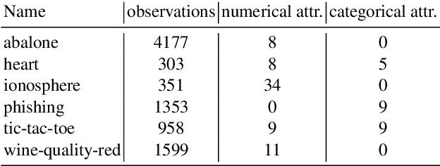 Figure 2 for Efficient data augmentation using graph imputation neural networks