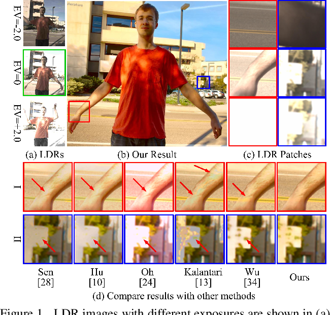 Figure 1 for Attention-guided Network for Ghost-free High Dynamic Range Imaging