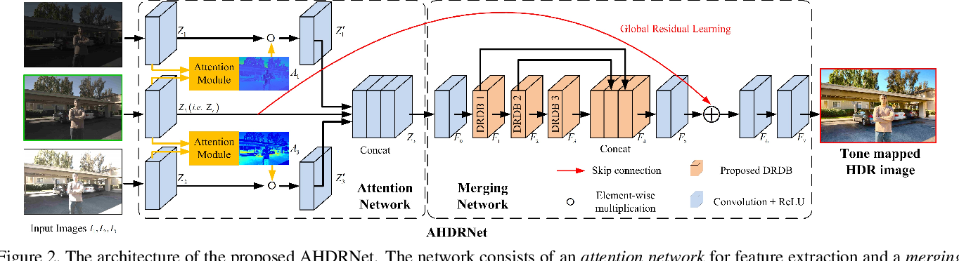 Figure 3 for Attention-guided Network for Ghost-free High Dynamic Range Imaging