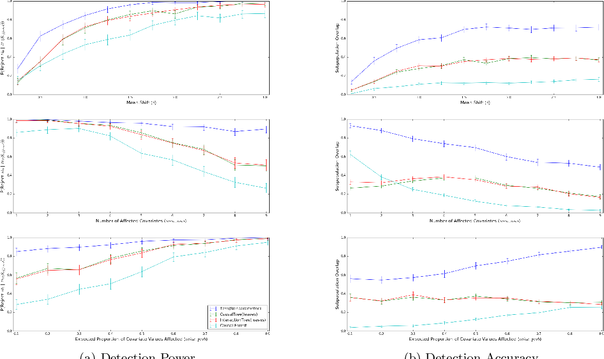 Figure 2 for Efficient Discovery of Heterogeneous Treatment Effects in Randomized Experiments via Anomalous Pattern Detection