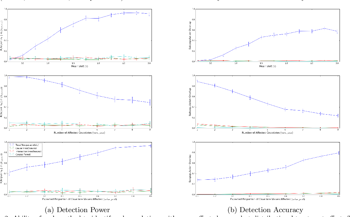 Figure 4 for Efficient Discovery of Heterogeneous Treatment Effects in Randomized Experiments via Anomalous Pattern Detection