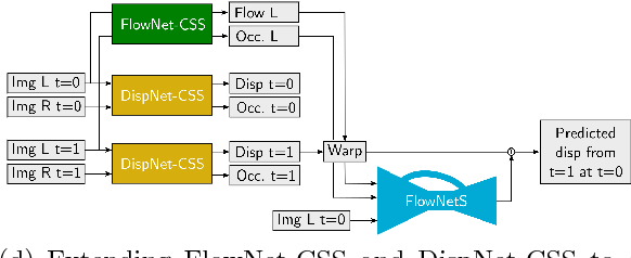 Figure 1 for Occlusions, Motion and Depth Boundaries with a Generic Network for Disparity, Optical Flow or Scene Flow Estimation