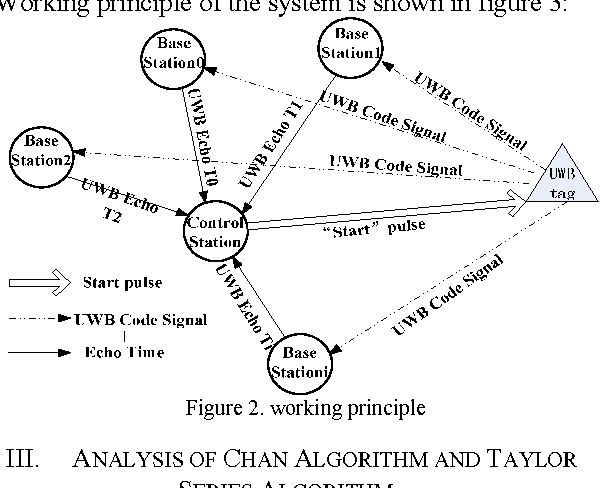 Figure 2 from Analysis of TDOA Algorithm about Rapid Moving
