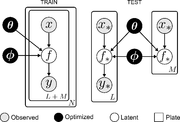 Figure 1 for Deep Kernel Transfer in Gaussian Processes for Few-shot Learning