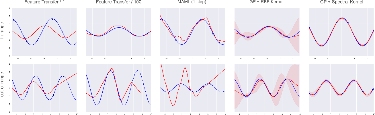 Figure 3 for Deep Kernel Transfer in Gaussian Processes for Few-shot Learning