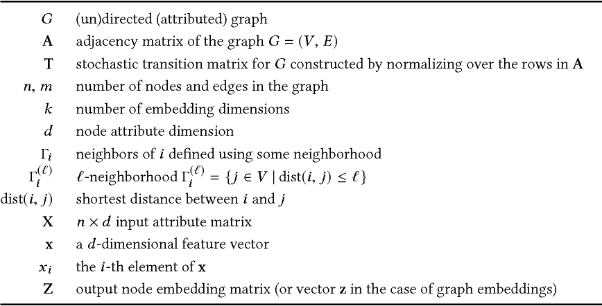 Figure 2 for Attention Models in Graphs: A Survey