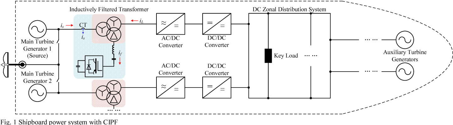 Fig. 1 Shipboard power system with CIPF