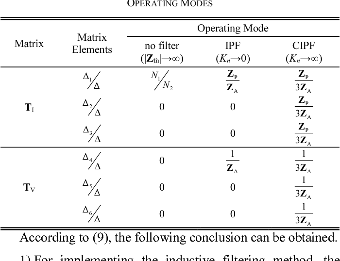 TABLE I. THE MATRIX ELEMENTS IN TI AND TV UNDER DIFFERENT OPERATING MODES