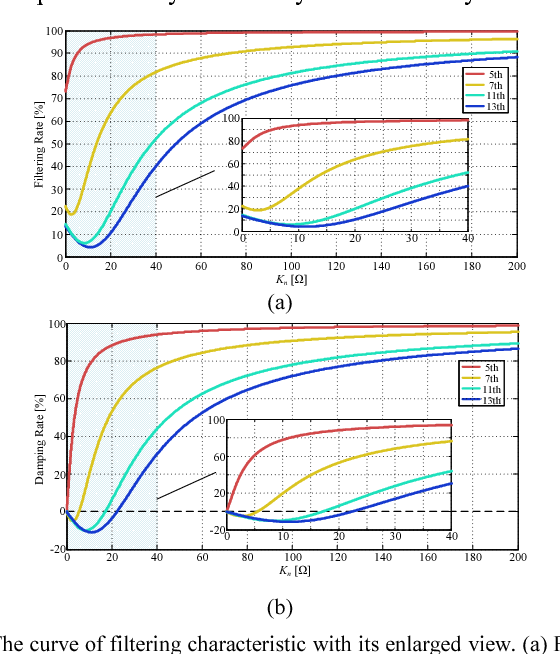 Fig. 6 The curve of filtering characteristic with its enlarged view. (a) Filtering rate. (b) Damping rate.