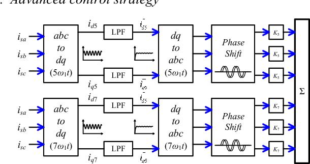 Fig. 7 Advanced control strategy.
