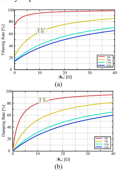 Fig. 8 The curve of filtering characteristic with advanced control strategy. (a) Filtering rate. (b) Damping rate.