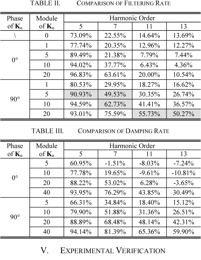 TABLE II. COMPARISON OF FILTERING RATE