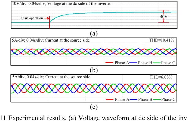 Fig. 11 Experimental results. (a) Voltage waveform at dc side of the inverter. (b) Current waveform at source-side with resistive control. (c) Current waveform at source-side with inductive control.