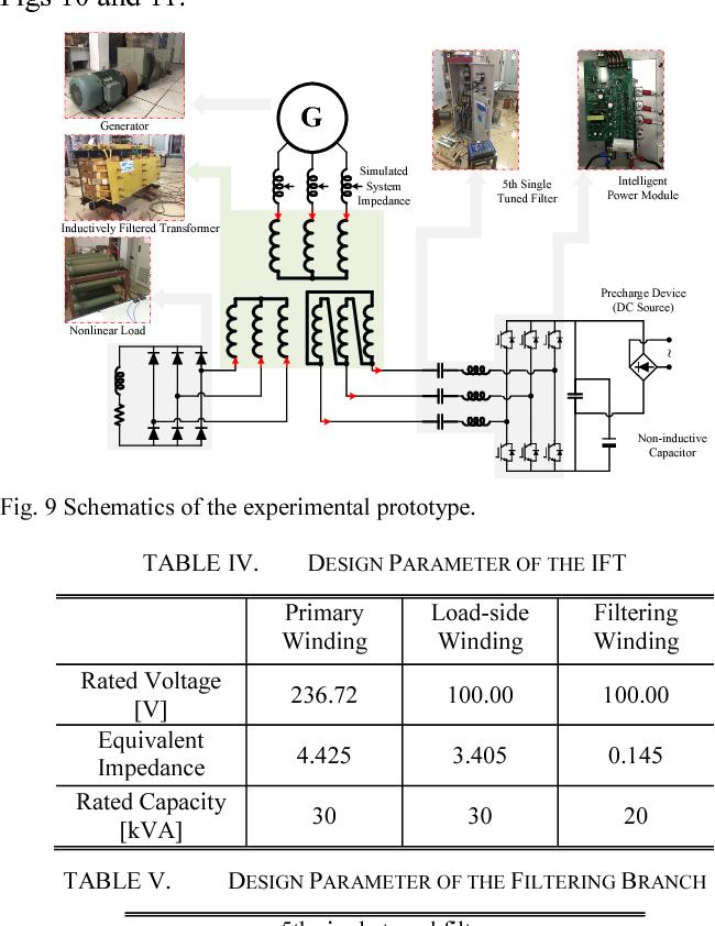 TABLE V. DESIGN PARAMETER OF THE FILTERING BRANCH