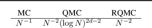 Figure 2 for Quasi-Monte Carlo Variational Inference