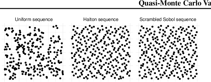 Figure 1 for Quasi-Monte Carlo Variational Inference