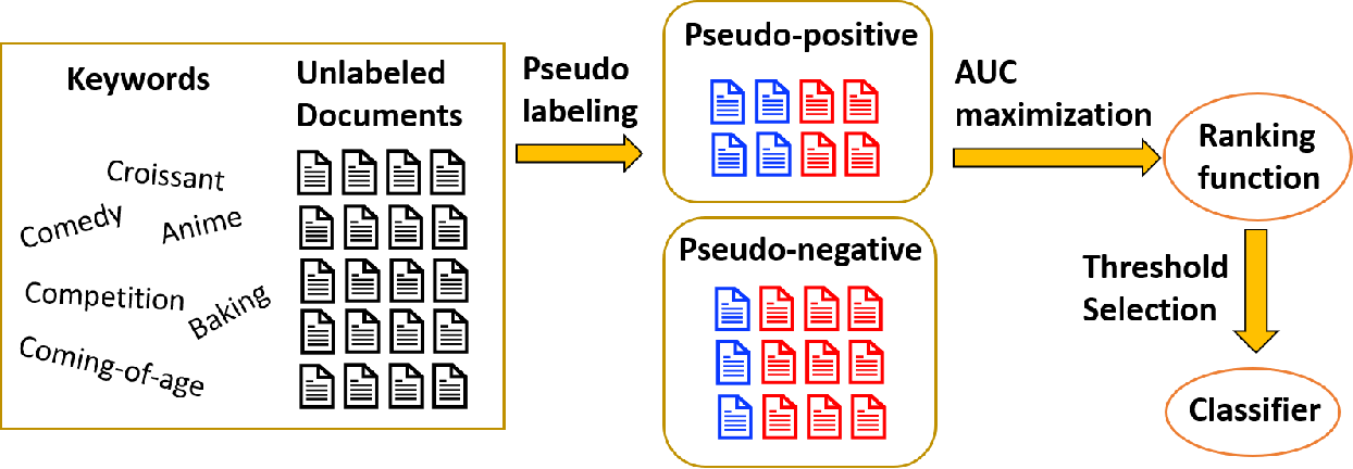 Figure 4 for A Symmetric Loss Perspective of Reliable Machine Learning