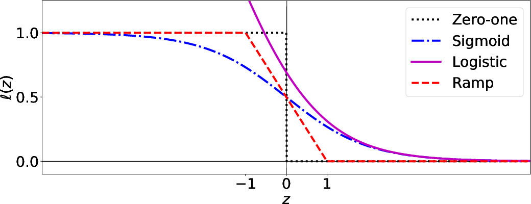 Figure 2 for A Symmetric Loss Perspective of Reliable Machine Learning
