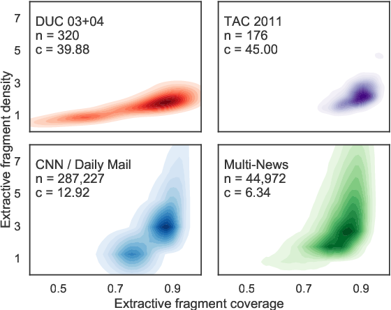 Figure 2 for Multi-News: a Large-Scale Multi-Document Summarization Dataset and Abstractive Hierarchical Model