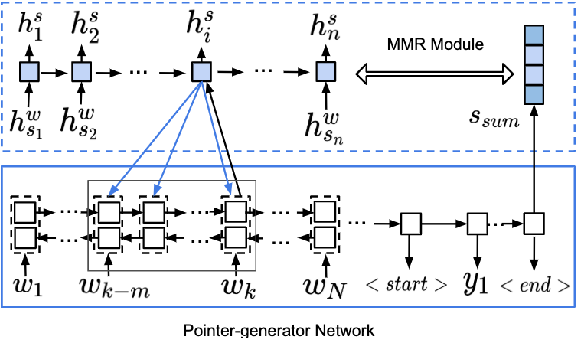 Figure 4 for Multi-News: a Large-Scale Multi-Document Summarization Dataset and Abstractive Hierarchical Model
