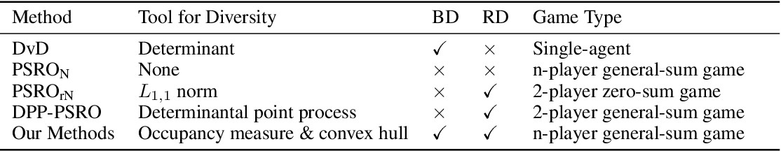 Figure 1 for Unifying Behavioral and Response Diversity for Open-ended Learning in Zero-sum Games