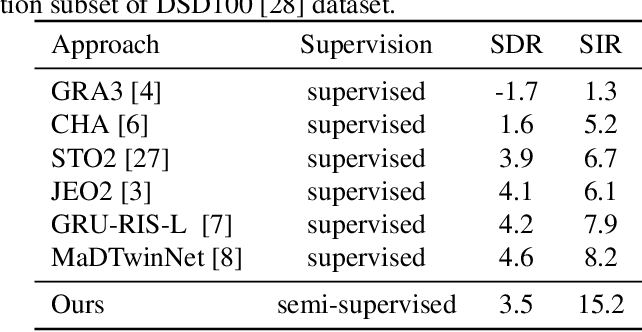 Figure 3 for Semi-Supervised Monaural Singing Voice Separation With a Masking Network Trained on Synthetic Mixtures