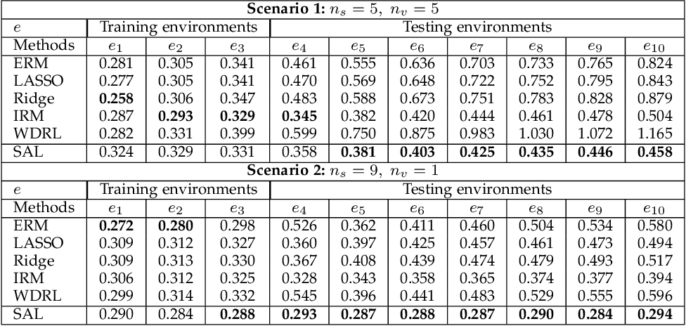 Figure 4 for Distributionally Robust Learning with Stable Adversarial Training