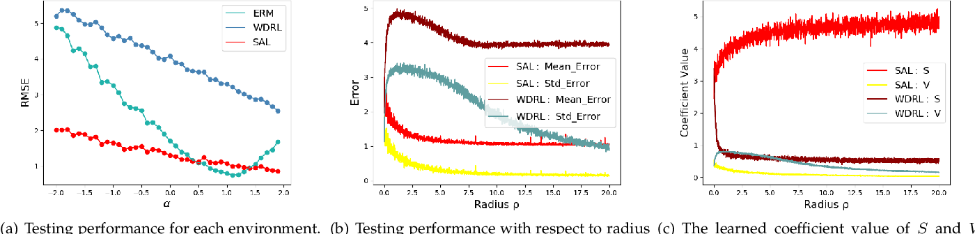 Figure 3 for Distributionally Robust Learning with Stable Adversarial Training