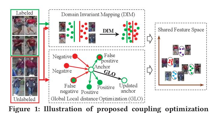 Figure 1 for Domain Adaptive Person Re-Identification via Coupling Optimization