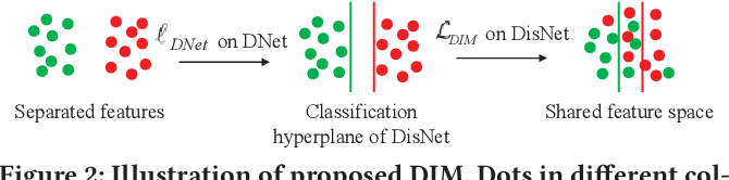 Figure 3 for Domain Adaptive Person Re-Identification via Coupling Optimization