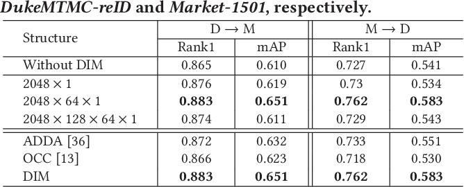 Figure 2 for Domain Adaptive Person Re-Identification via Coupling Optimization