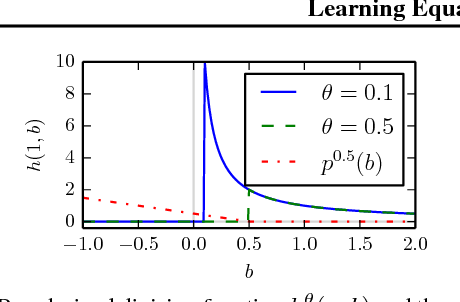 Figure 3 for Learning Equations for Extrapolation and Control