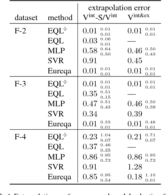 Figure 2 for Learning Equations for Extrapolation and Control
