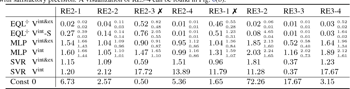 Figure 4 for Learning Equations for Extrapolation and Control