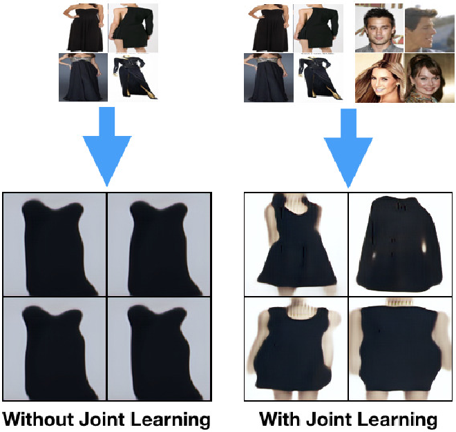 Figure 1 for Joint Learning of Neural Networks via Iterative Reweighted Least Squares