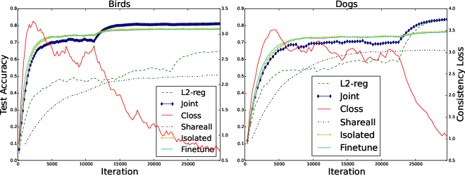 Figure 3 for Joint Learning of Neural Networks via Iterative Reweighted Least Squares
