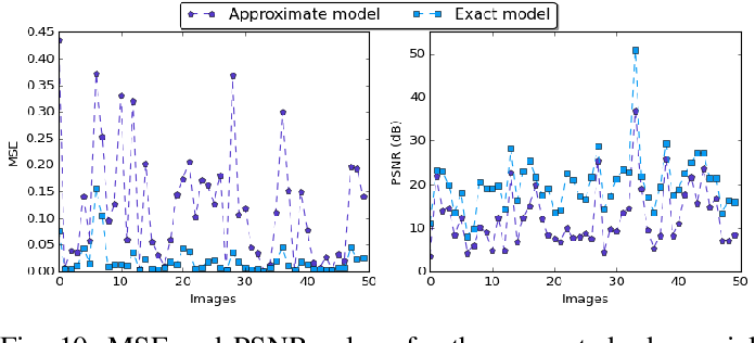 Figure 2 for Defensive Approximation: Enhancing CNNs Security through Approximate Computing