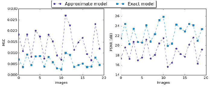 Figure 3 for Defensive Approximation: Enhancing CNNs Security through Approximate Computing