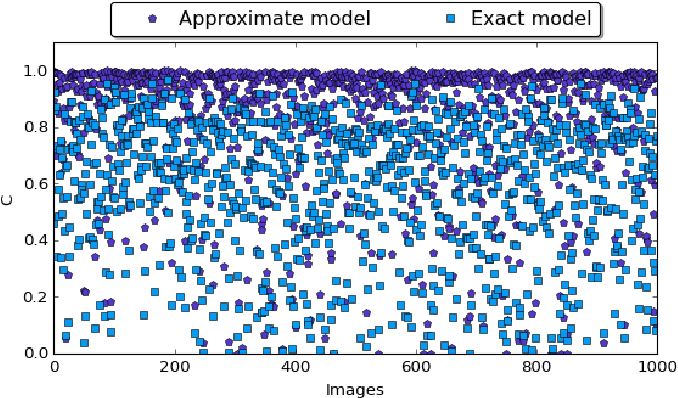 Figure 4 for Defensive Approximation: Enhancing CNNs Security through Approximate Computing