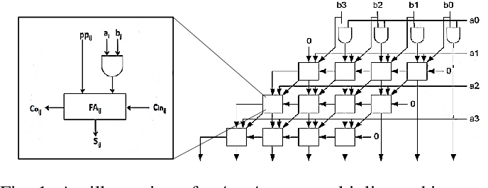 Figure 1 for Defensive Approximation: Enhancing CNNs Security through Approximate Computing