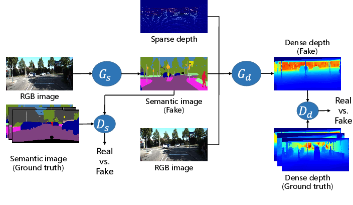Figure 1 for Multi-task GANs for Semantic Segmentation and Depth Completion with Cycle Consistency