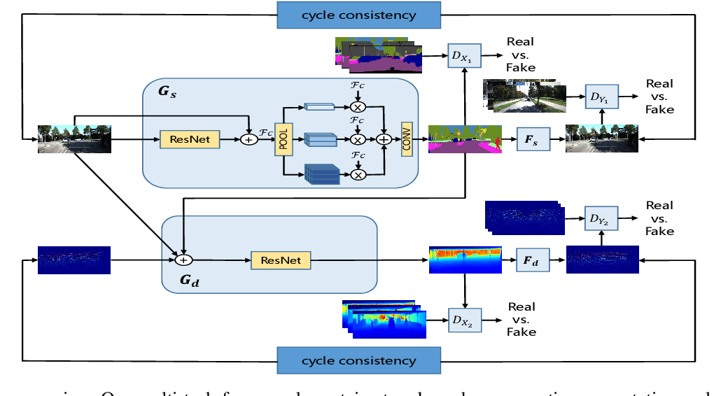 Figure 2 for Multi-task GANs for Semantic Segmentation and Depth Completion with Cycle Consistency