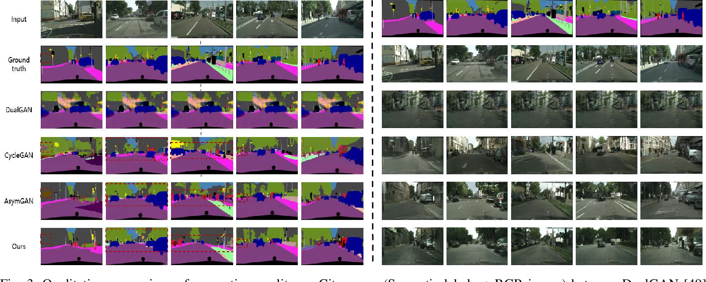 Figure 3 for Multi-task GANs for Semantic Segmentation and Depth Completion with Cycle Consistency