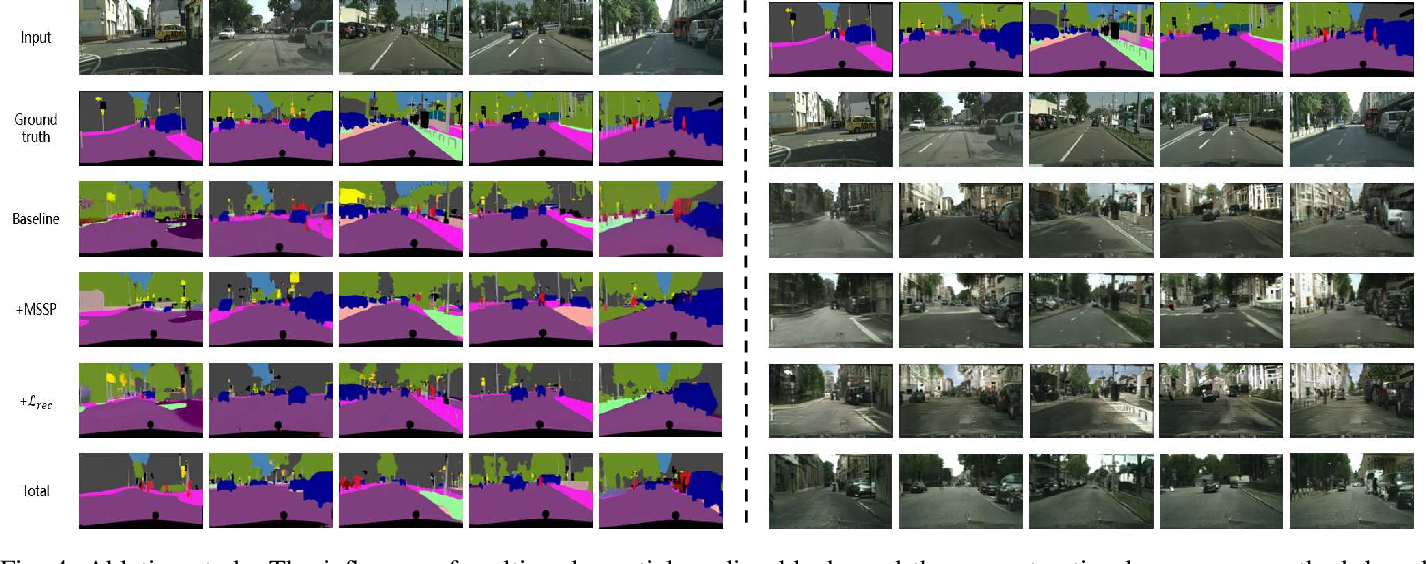 Figure 4 for Multi-task GANs for Semantic Segmentation and Depth Completion with Cycle Consistency