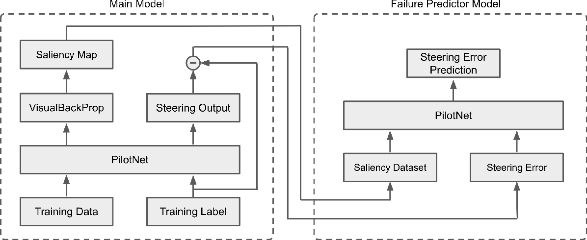 Figure 1 for Predicting Model Failure using Saliency Maps in Autonomous Driving Systems